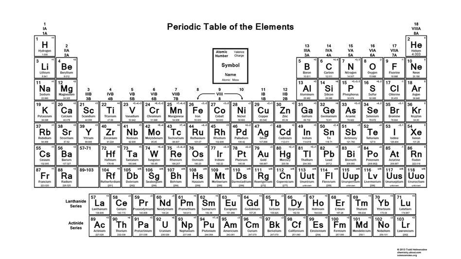 Chemistry travel through the world of science periodic table a table of the chemical elements arranged in order of atomic number usually in rows so that elements with similar urtaz Image collections